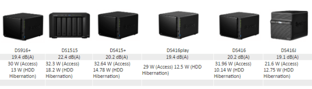 What is the Best 4 bay Synology NAS for Power Consumption and noise 4