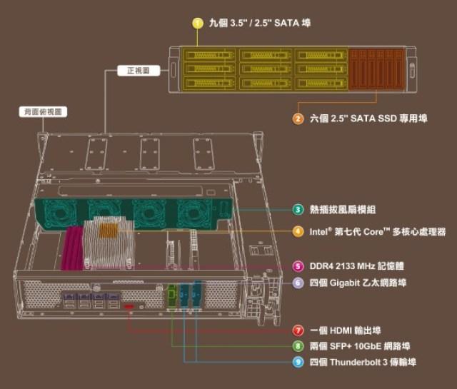 The QNAP TVS-1582TU finally revealled - The Thunderbolt 3 Rackmount NAS blueprint