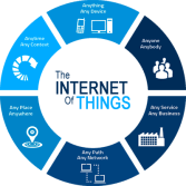 Create an IOT platform for your home or business that is controlled by your NAS and mobile phone