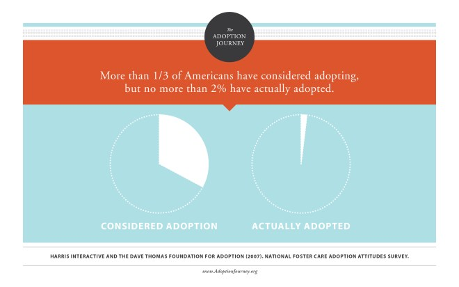 adoption stats