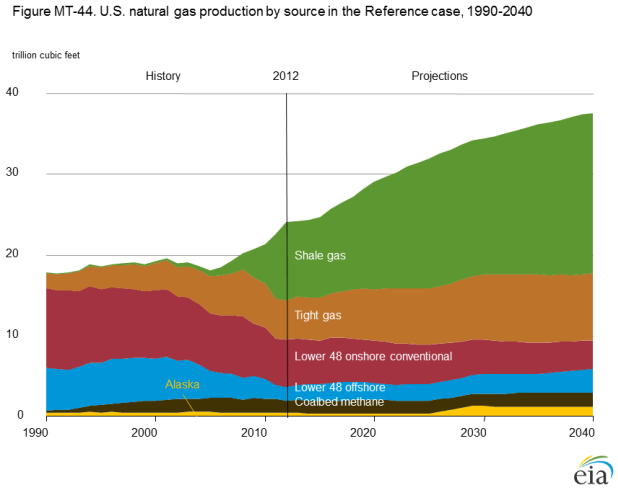 Marcellus Natural Gas Production Forecast