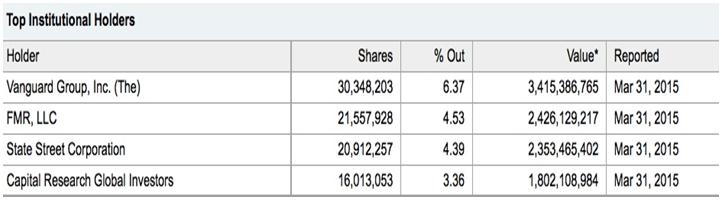 gmo_monsanto_stock_chart_1