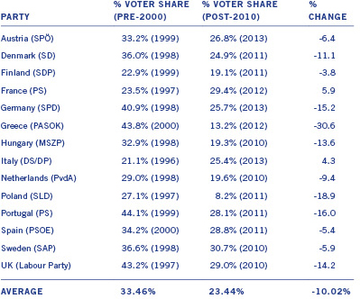 Change in Social Democratic Party vote share during the 2000s.