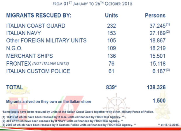 Migrants intercepted/rescued by actor in the central Mediterranean, up to October 26, 2015