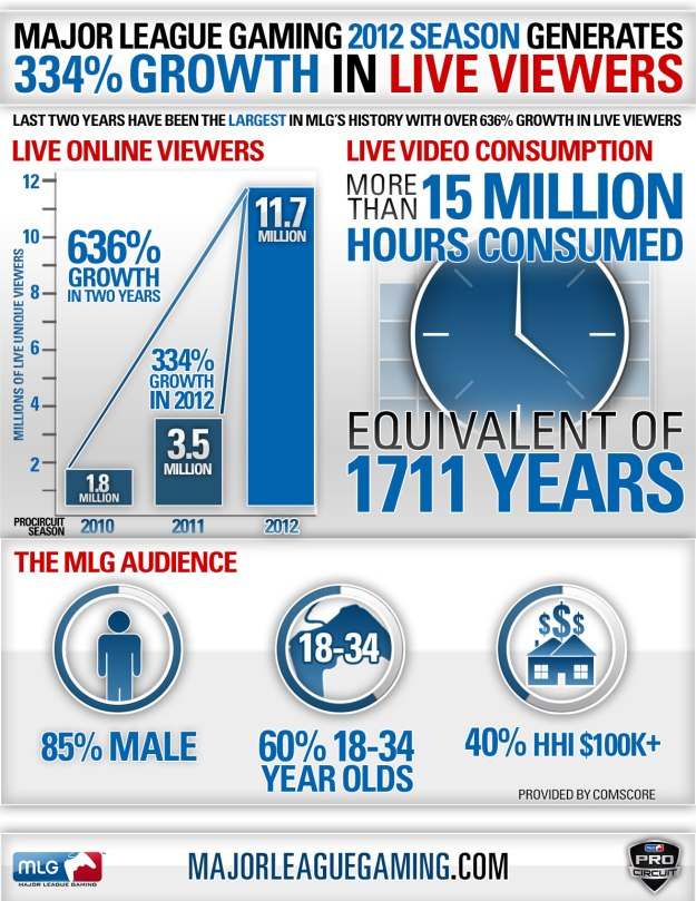 MLG-Infographic-2012