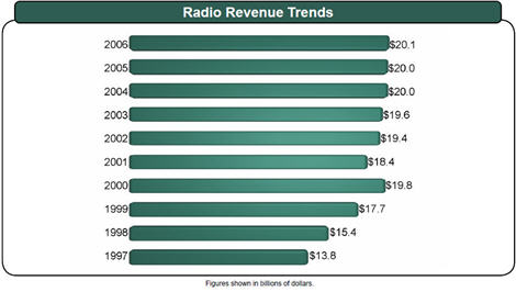 Radio_Revenue_Trends-97-06