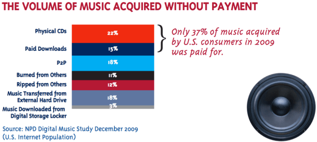 The Volume of Music Acquired Without Payment