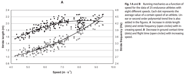Factors Related to Top Running Speed and Economy Authors A. Nummela1, T. Keränen1, L. O. Mikkelsson2