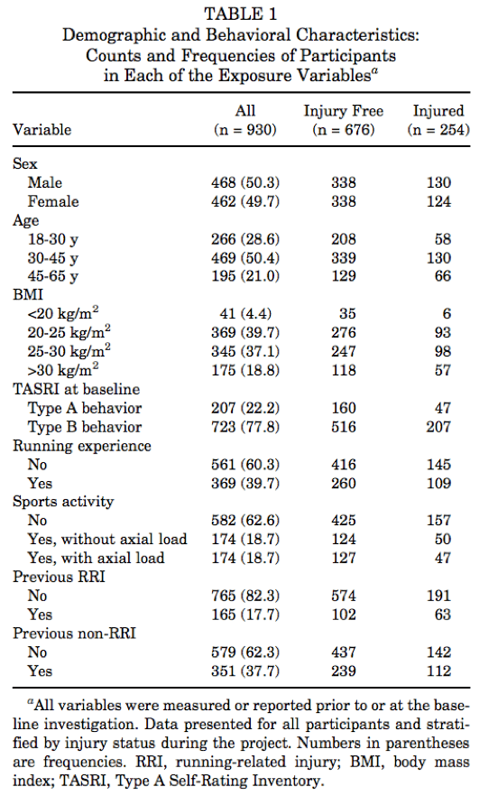 Predictors of Running-Related Injuries Among 930 Novice Runners A 1-Year Prospective Follow-up Study Rasmus Oestergaard Nielsen, MHSc*,†‡ Ida Buist, PhD§ Erik Thorlund Parner, PhD|| Ellen Aagaard Nohr, PhD¶ Henrik Sørensen, PhD† Martin Lind, PhD# Sten Rasmussen, MD‡