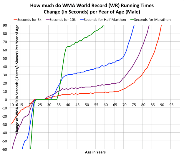 Running Race Times Change by Age