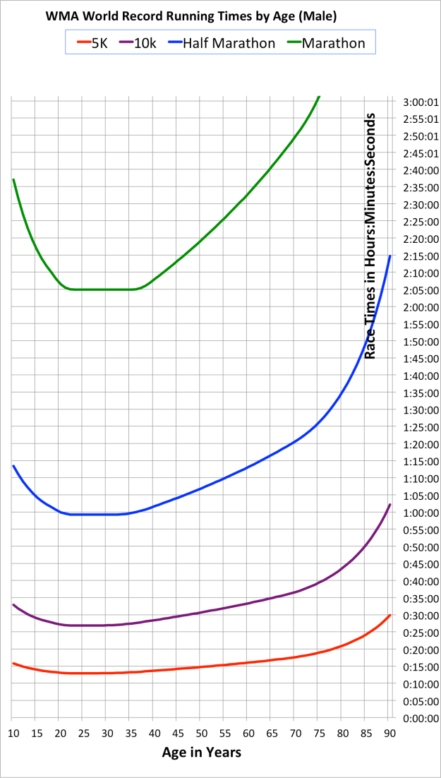 Running Race Times by Age