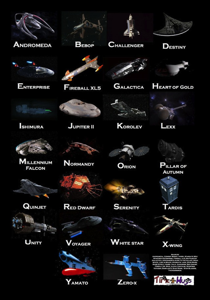 Alfabeto de Robôs e de Naves