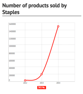 The number of products available on Staples has increased dramatically