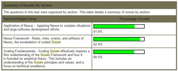 SPS - Scaled Professional Scrum Question Areas Sections Subjects