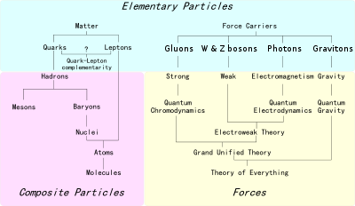 standard model speculative diagram