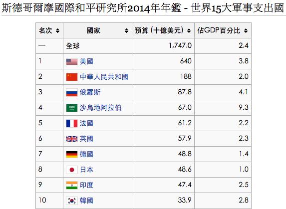 全球軍費開支排名。圖片來源:維基百科