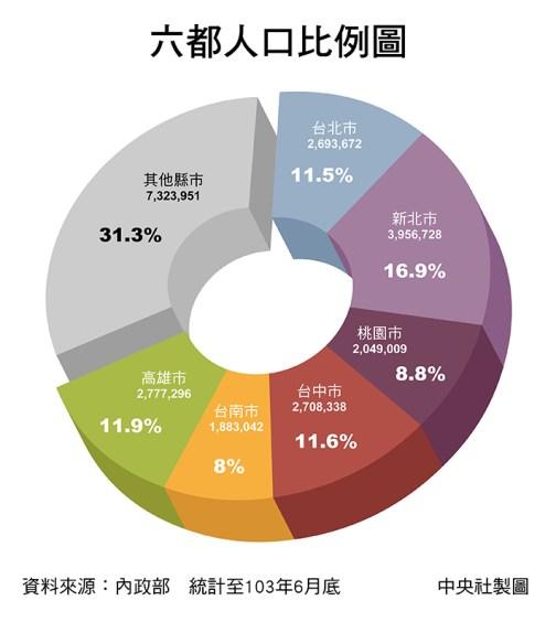 六都人口比率圖。來源:中央社