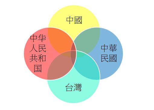 台灣=中華民國=中國? 圖片來源:不上大學報
