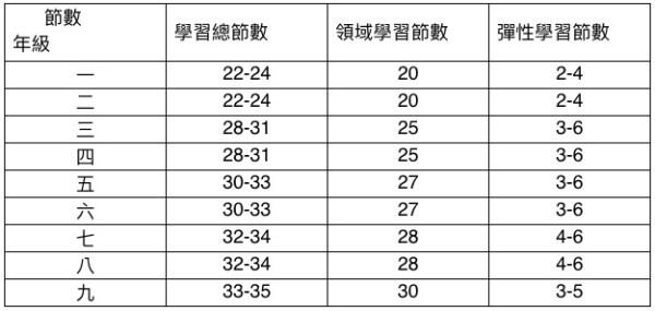 各年級學習總時數。 圖片來源:作者提供