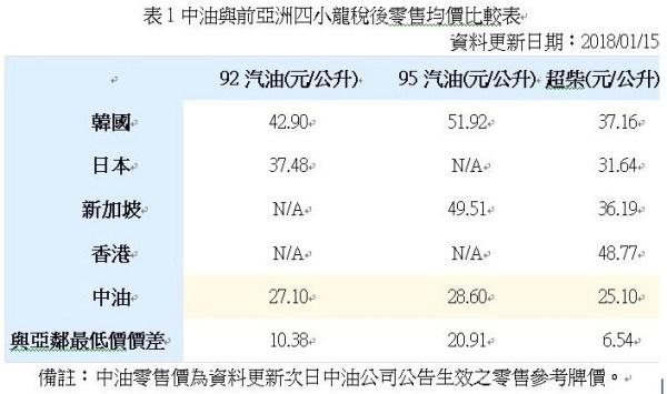 中油與前亞洲四小龍稅後零售均價比較表。 圖片來源:作者提供