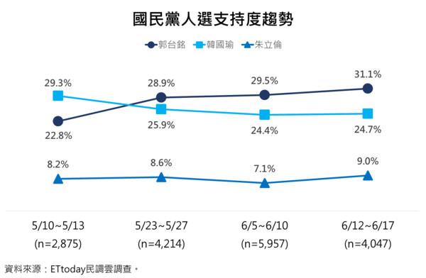 國民黨總統大選黨內初選候選人民調趨勢。 圖片來源:東森新聞
