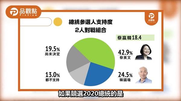 蔡賴配在民調上創新高。 圖片來源:品觀點