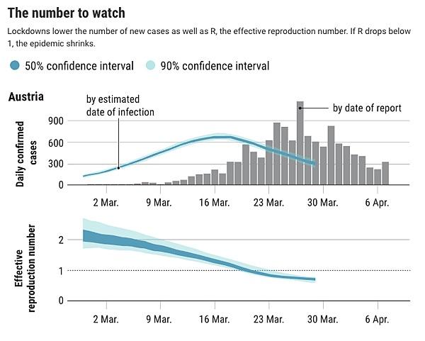 有效傳染數小於一,確診數不會馬上降低。 圖片來源:中央廣播電台