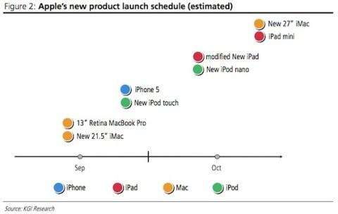 Apple 2012年後半製品導入スケジュール 予想レポート