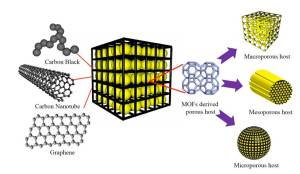 Schematic of the preparation of a 3-D hierarchically structured graphene-sulfur/carbonZIF8-D composite. CREDIT: K.Xi/Cambridge