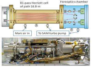 This graphic shows the Tunable Laser Spectrometer, one of the tools within the Sample Analysis at Mars laboratory on NASA's Curiosity Mars rover. By measuring absorption of light at specific wavelengths, it measures concentrations of methane, carbon dioxide and water vapor in Mars' atmosphere. Image Credit: NASA/JPL-Caltech