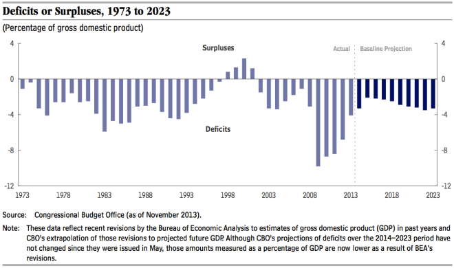 Document: CBO Report on Options for Reducing U.S. Deficit
