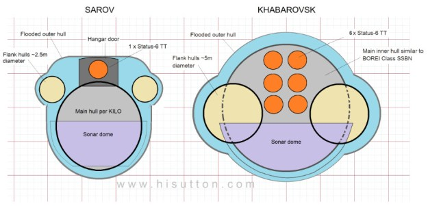 A comparison of the Sarov and Khabarovsk submarines used with permission. H I Sutton Image