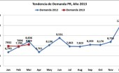 The demand for new vehicles in Puerto Rico dipped in March, when compared to last year&#039;s results. (Credit: GUIA)