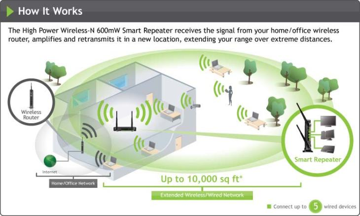 sr10000_WiFi router repeater works