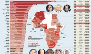 salaries-of-african-presidents