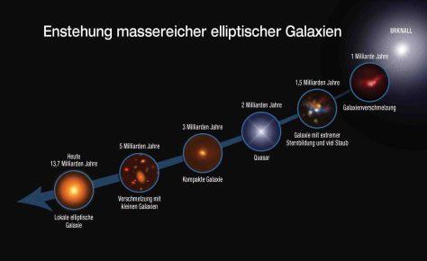 Die Grafik zeigt die evolutionäre Sequenz des Wachstums massereicher elliptischer Galaxien über 13 Milliarden Jahre (ca. 700 Millionen Jahre nach dem Urknall, ganz rechts im Bild). © Bildquelle: NASA, ESA, S. Toft (Niels Bohr Institut Kopenhagen), A. Karim (Argelander-Institut für Astronomie) und A. Feild (Space Telescope Science Institute)