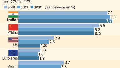 IMF Chart