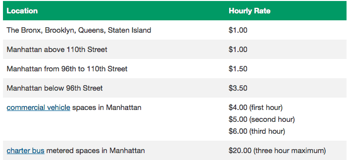 This image is a chart containing the parking rates throught NYC