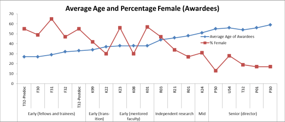 Graph showing the Average Age and % Female of Awardees