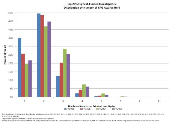 graph showing the distribution of number of RPG awards from the top 20 percent of PIs