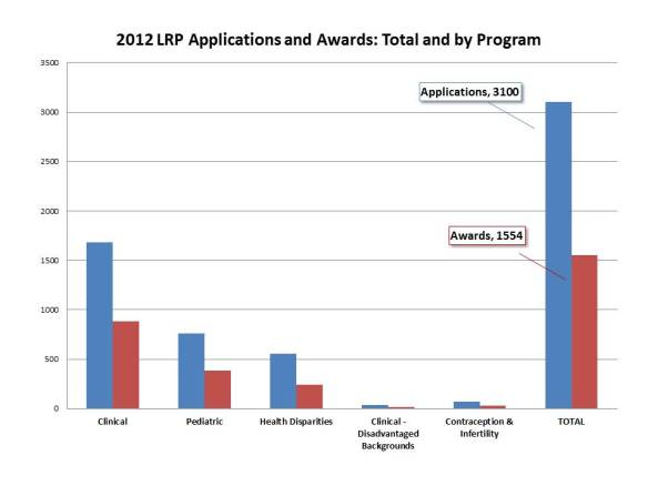 LRP Applications and Awards 2012