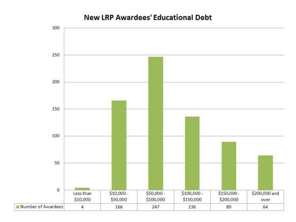 New LRP Awardees' Educational Debt