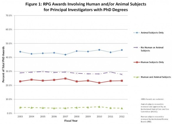 Figure 1: RPG Awards Involving Human and/or Animal Subjects for Principal Investigators with PhD Degrees