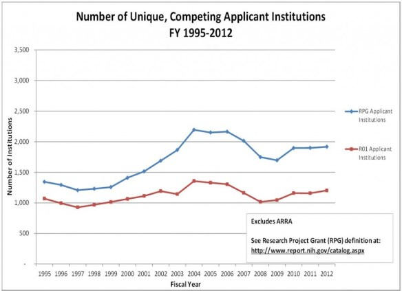 Graph of Unique, Competing Applicant Institutions Excludes ARRA. See RPG definition at //www.report.nih.gov/catalog.aspx Visit RePORT (//report.nih.gov/special_reports_and_current_issues/index.aspx) for data tables