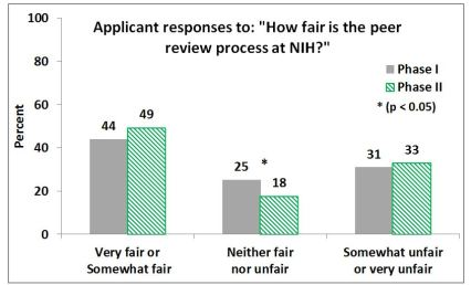 The graph depicts applicants' responses in Phase 1 and Phase 2 to the question:  How fair is the peer review process at NIH?: Phase 1:  44% rated the system as very fair or somewhat fair;  25% rated the system as neither fair nor unfair, and 31% rated the system as somewhat unfair or very unfair.   Phase 2:  49% rated the system as very fair or somewhat fair;  18% rated the system as neither fair nor unfair, and 33% rated the system as somewhat unfair or very unfair.