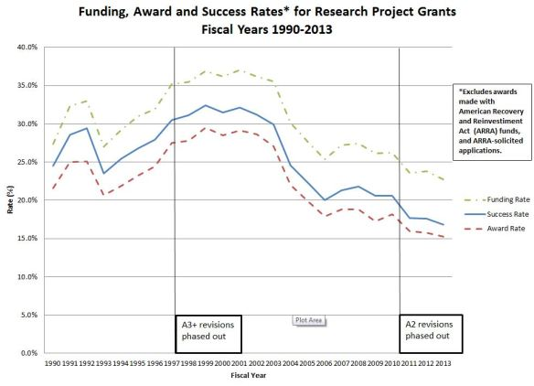 "Funding, Award and Success Rates* for Research Project Grants - FY1990-2013 - *Excludes awards made with American Recovery and Reinvestment Act (ARRA) funds, and ARRA-solicited applications. A3+ revisions phased out in 1997 A2 revisions phased out in 2011 Read the Extramural Nexus / Rock Talk blog ""Comparing Success Rates, Award Rates, and Funding Rates"" at http://nexus.od.nih.gov/all/category/blog/ for more information, or access the data tables at http://report.nih.gov/FileLink.aspx?rid=881"