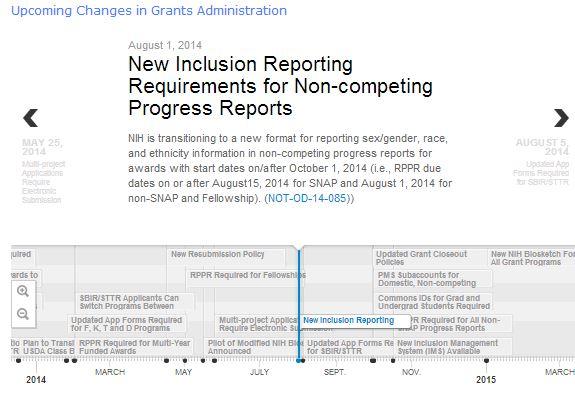 Screenshot of grants administration timeline