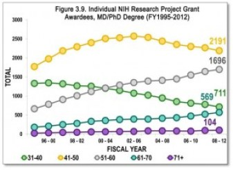 The average age of physician-scientists with NIH RPGs has slowly increased over the past decade(Figures 3.8 and 3.9). There was a decline in individuals from the ages of 31-50, and growth ingrant holders over the age of 50.