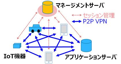 図2:DNP Multi-Peer VPN 利用イメージ