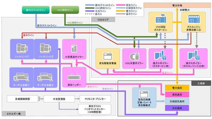 群馬センター工場に構築した省エネルギーシステムのエネルギーフロー